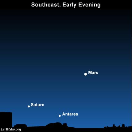 Let brilliant Mars guide you to the planet Saturn and the star Antares for months to come.