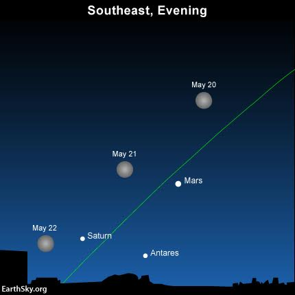 Look for the Blue Moon to pair up with Mars on the sky's dome on May 21. The green line depicts the ecliptic - Earth's orbital plane projected onto the dome of sky.