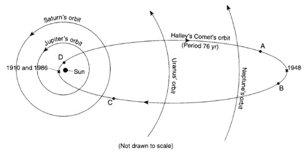 Diagram of orbits with arrows showing direction of planet and comet travel.