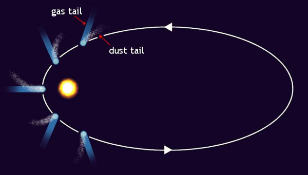 Elliptical cometary orbit showing tail sticking outward from sun at different positions in its orbit.