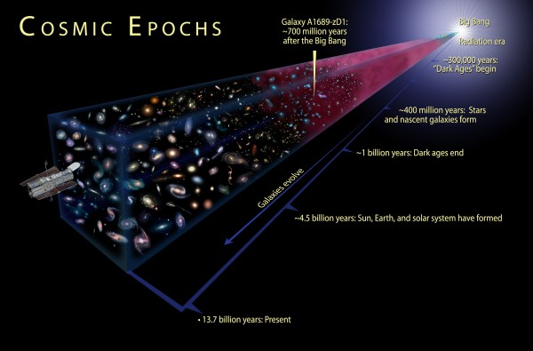 View larger. | This is an illustration showing the cosmic epochs of the Universe from the Big Bang to the present. Image via ESA.