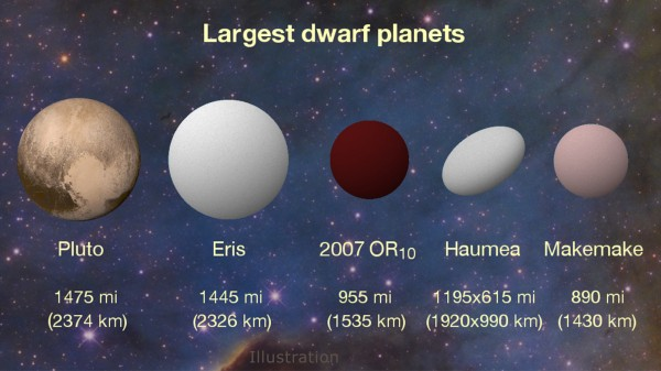 New K2 results peg 2007 OR10 as the largest unnamed body in our solar system and the third largest of the current roster of about half a dozen dwarf planets. The dwarf planet Haumea has an oblong shape that is wider on its long axis than 2007 OR10, but its overall volume is smaller. Credits: Konkoly Observatory/András Pál, Hungarian Astronomical Association/Iván Éder, NASA/JHUAPL/SwRI