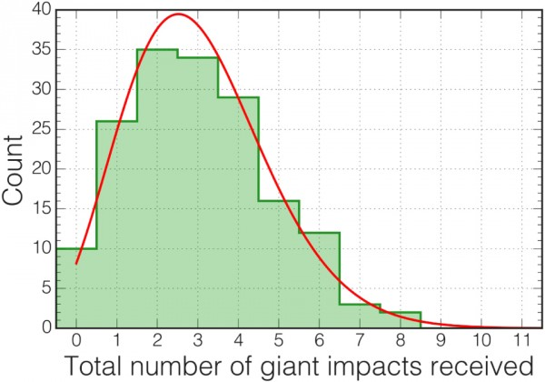 Histogram of the total number of giant impacts received by the 164 Earth-like worlds produced in the authors' fragmentation-inclusive simulations. Image via Quintana et al. 2016.