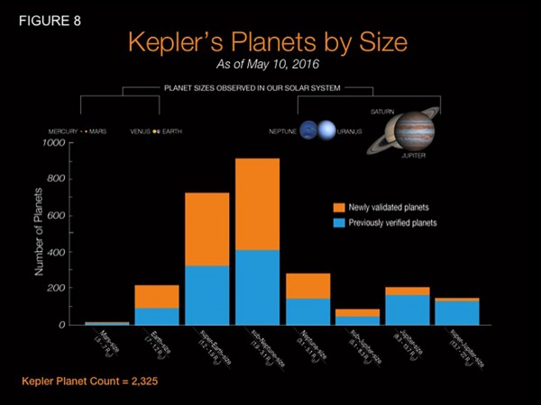 The researchers used an automated software developed at Princeton known as Vespa that allows scientists to efficiently determine if a Kepler signal is caused by a planet. Vespa computes the chances that a Kepler signal actually came from a certain type of planet. Automated software such as Vespa is necessary because of the sheer amount of Kepler data and the similarity that some planetary signals — especially those of larger planets — have to other objects such as stars that orbit each other. The graph above shows the type of planets newly verified by Vespa (orange) compared to the number of those planets previously confirmed (blue). Vespa more likely verified smaller planets because of their prevalence and unambiguous signal; signals thought to come from less common Jupiter-sized planets were more likely to actually emanate from stars. Image credit: NASA