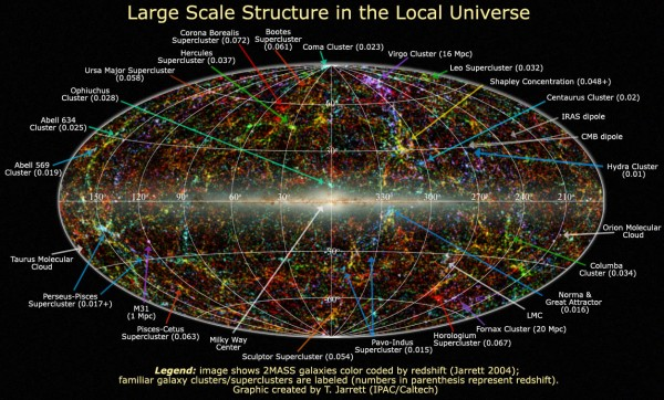View larger.   In 2011, astronomers released this map of a portion of the local universe, out to about 380 million light-years.  Read more about the local universe.