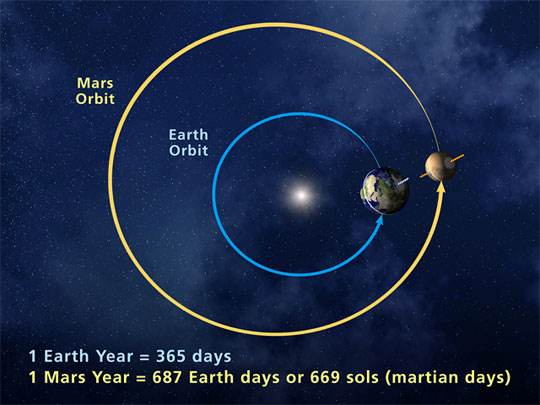 Artist's illustration of the orbits of Earth and Mars, via NASA.