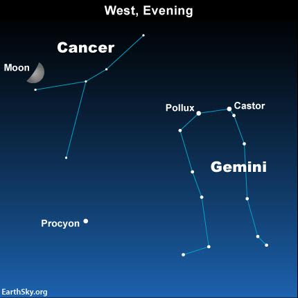 This year, in 2016, you can use the planet Jupiter and the star Regulus to locate the constellation Cancer. In years when Jupiter is not in this part of the sky, stargazers typically look for Cancer in between Regulus and the Gemini stars, Castor and Pollux.