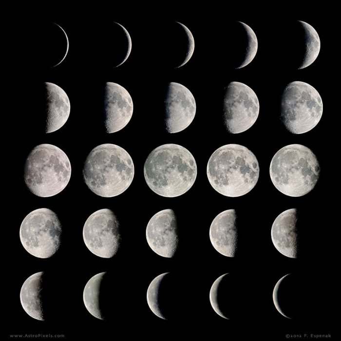 As the moon orbits Earth, its changing geometry with respect to the sun produces the characteristic phases. This composite image is a mosaic made from 25 individual photos of the moon and illustrates its phases over one synodic month. For complete details about this image, see Moon Phases Mosaic. Photo copyright Fred Espenak.