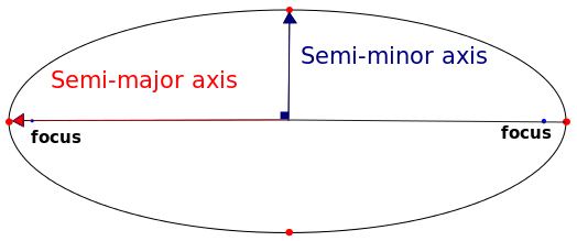 Diagram: semi major and semi mind axes and foci of wide ellipse.