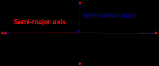 Diagram: semi major and semi minor axes and foci of wide ellipse.