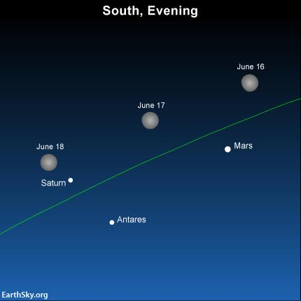 Watch the brilliant waxing gibbous moon swing by the planets Mars and Saturn, plus the star Antares, on June 16, June 17 and June 18.