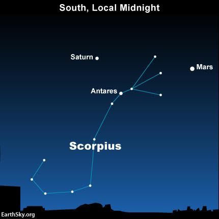 Mars makes a prominent triangle with 2 other objects - the planet Saturn and star Antares in Scorpius - in 2016.  Watch for them in the east each evening, south at your local midnight (or north if you are in the S. Hemisphere) and in the west before dawn.