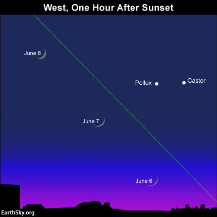 We're expecting the moon to first appear in the western sky after sunset on June 6, 2016. The green line depicts the ecliptic - Earth's orbital plane projected onto the sky's dome.