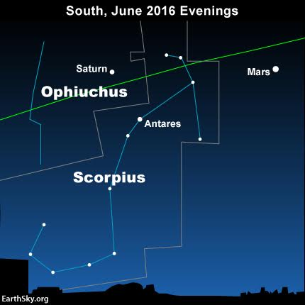 Saturn lights up the constellation Ophiuchus all year long.. The green line depicts the ecliptic - Earth's orbital planet projected onto the constellations of the Zodiac.