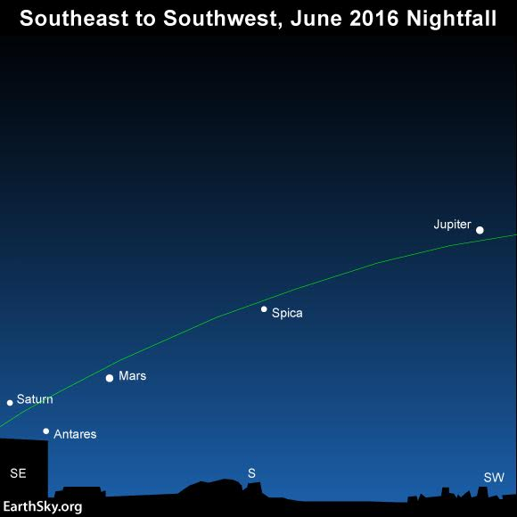 Three planets light up the June 2016 evening all month long. The green line depicts the ecliptic - the sun's yearly path in front of the constellations of the Zodiac.