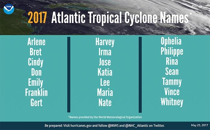 How Do Hurricanes Get Their Names