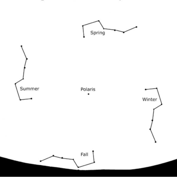 Diagram of Big Dipper in four positions in the sky relative to Polaris at the central point.