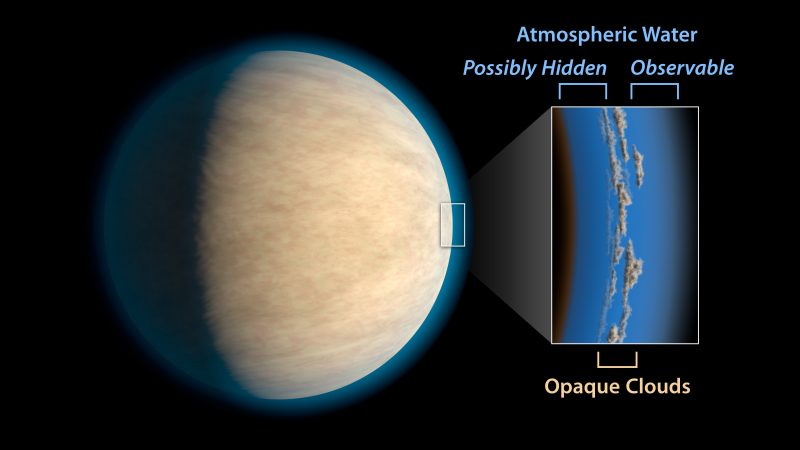 Hot Jupiters, exoplanets around the same size as Jupiter that orbit very closely to their stars, often have cloud or haze layers in their atmospheres. This may prevent space telescopes from detecting atmospheric water that lies beneath the clouds, according to a study in the Astrophysical Journal. Image via NASA/JPL-Caltech