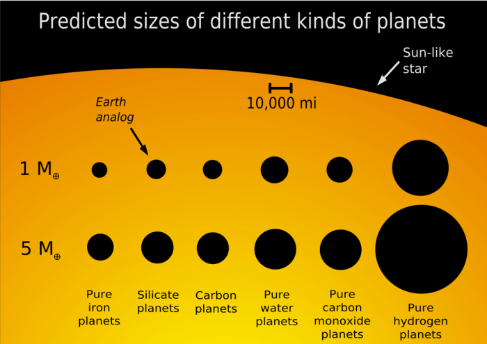 Size comparison of differently composed planets, via NASA's Goddard Space Flight Center.