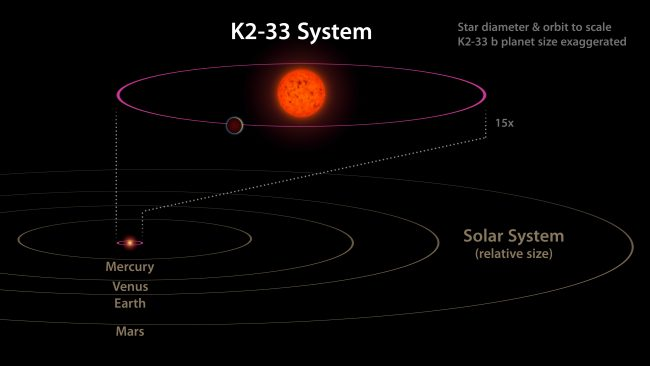 This image shows the K2-33 system, and its planet K2-33b, compared to our own solar system. The planet has a five-day orbit, whereas Mercury orbits our sun in 88 days. The planet is also nearly 10 times closer to its star than Mercury is to the sun. Image credit: NASA/ JPL-Caltech/ NOAO.