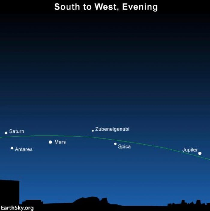 Planets in late June, early July, 2016. If you're in the S. Hemisphere, turn this chart upside down and face north!