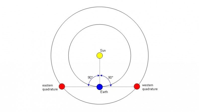 Eastern and western quadrature of an outer planet, via Wikimedia Commons.