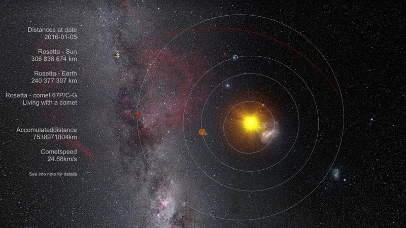 Rosetta spacecraft in early 2016, leaving the inner solar system. Image via Where is Rosetta?