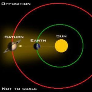 Diagram of Saturn opposition.