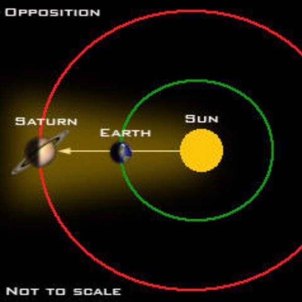 Got 5 minutes? Learn to see Saturn | Astronomy Essentials ...View Of Sun From Saturn