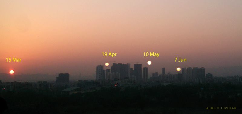 Sun setting at four locations over cityscape, labeled March, April, May, June