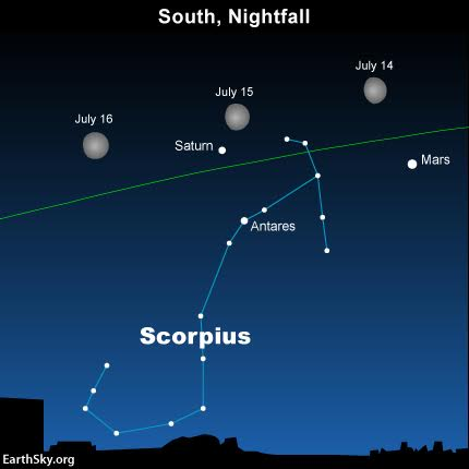 Watch for the moon to swing close to Mars on July 14 and then Saturn on July 15. Read more.