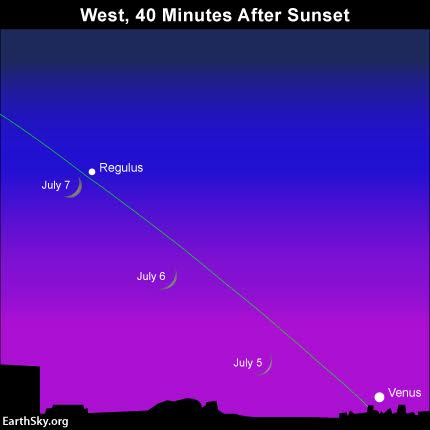 Although we show the moon at the same time daily, remember that the moon sets later after sunset with each passing day.