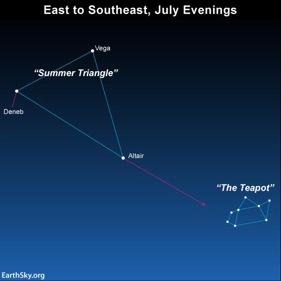 Draw an imaginary line from Deneb through Altair to star-hop to the Teapot of Sagittarius.