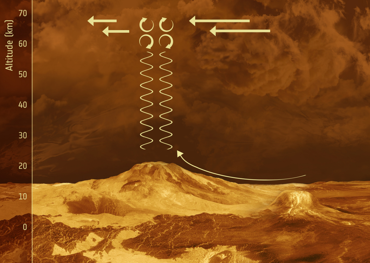 Artist's concept of  the proposed behavior of gravity waves in the vicinity of mountainous terrain on Venus. Via ESA