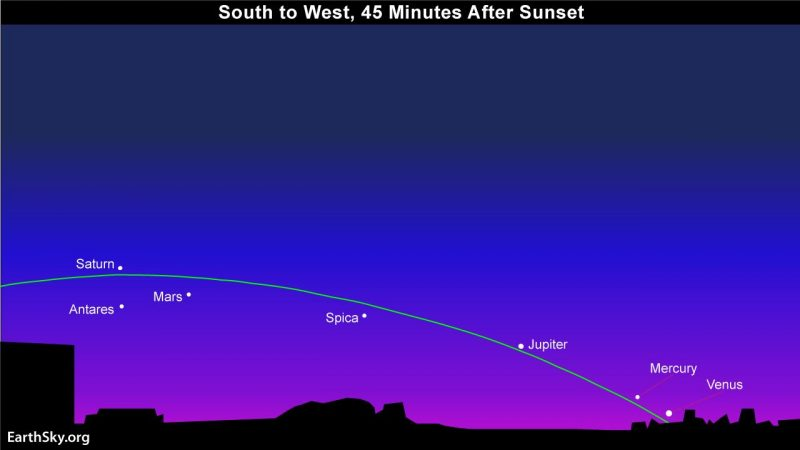 In late July and early August 2016, look from the sunset direction eastward to catch all 5 bright planets after sunset. Green line depicts the ecliptic, or sun's path across the sky. Look for the planets along the sun's path.