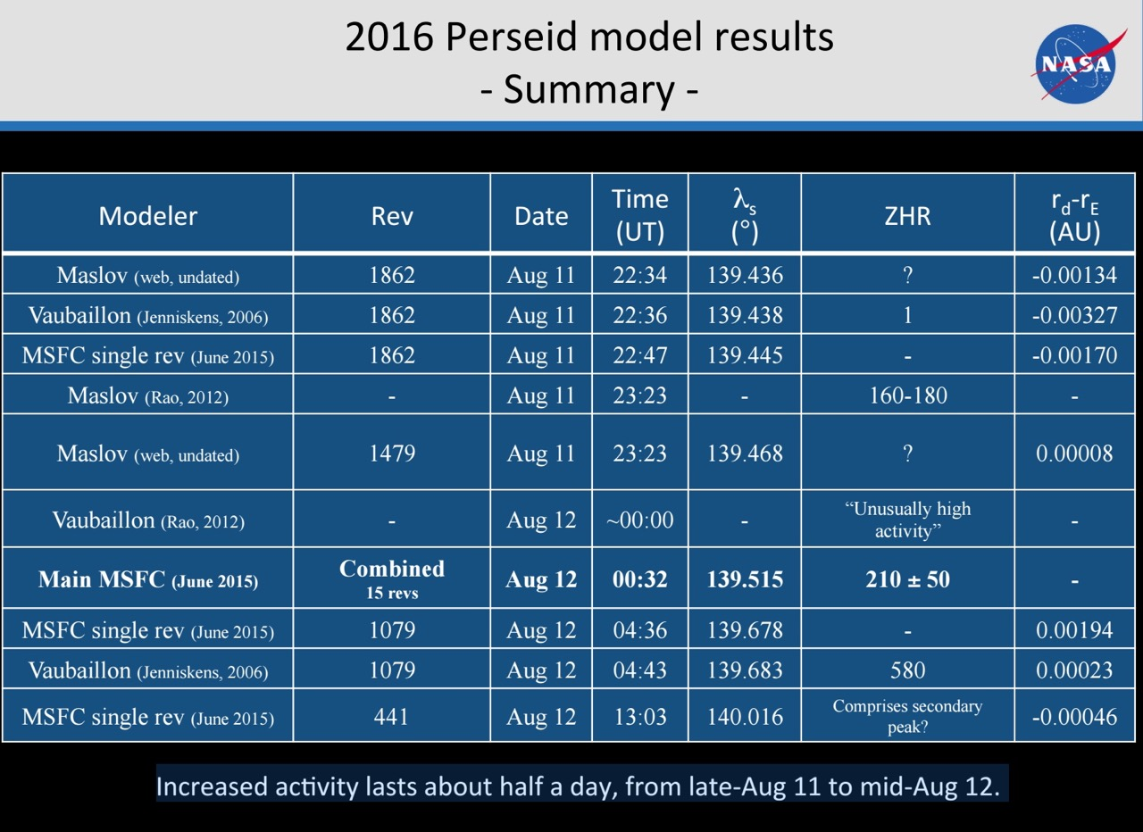 Predicted times - via computer models - for peak of Perseid meteor outburst in 2016. Translate UTC to your time zone, here. Chart via a presentation by meteor expert Bill Cooke, head of NASA's Meteoroid Environment Office, from presentation he gave at the Meteoroids 2016 conference in the Netherlands in June, 2016.