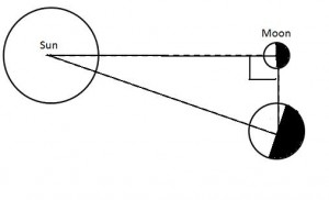 Diagram with sun, Earth, and moon with lines between them making a triangle.