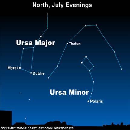 Orientation of Dippers on July evenings. Note that Polaris is the end star in the handle of the Little Dipper.