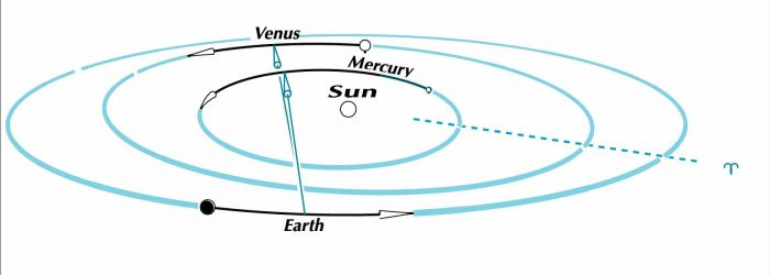 Mercury, overtaking Venus, passes only half a degree north of it as seen by us. Graphic via Guy Ottewell. Used with permission.