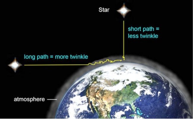 Why stars twinkle fiercely - sometimes even appearing to move around in the sky - when you see them near the horizon.  Illustration by Bob King, aka AstroBob.