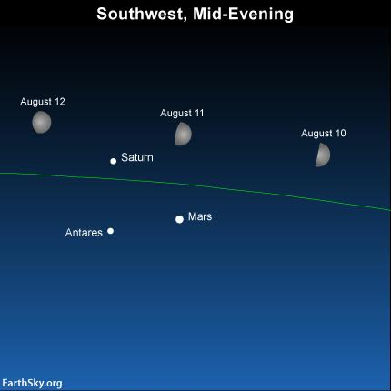 As evening falls on August 10, 11 and 12, the waxing gibbous moon will be shining near planets Mars and Saturn, and the star Antares. The green line depicts the ecliptic - the sun's yearly path and the moon's monthly path in front of the constellations of the zodiac.