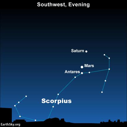 Mars moves in between the planet Saturn and the star Antares on August 24, 2016.
