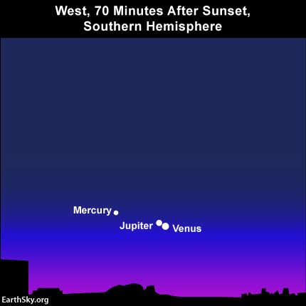 The planetary threesome - Venus, Jupiter and Mercury - will be much easier to view from southerly latitudes. The planets are higher up at sunset and stay out until after dark.