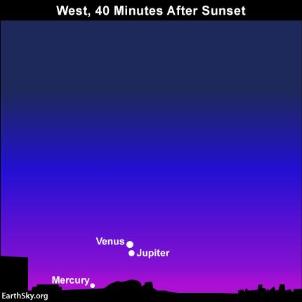Tonight – August 27, 2016 – Venus and Jupiter will stage the year's closest conjunction of two planets, with these worlds appearing only about 1/15th degree apart on the sky's dome. For some perspective, 1/15th of a degree is the equivalent of 1/30th of the moon's apparent diameter. That's a very small span, and these two worlds will easily fit within the same binocular or telescopic field of view. Read more.