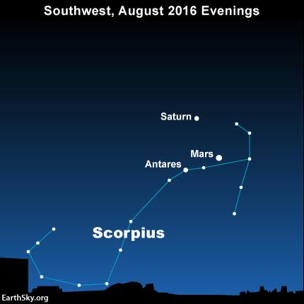 Mars, Saturn and Antares as seen from mid-northern latitudes. From the Southern Hemisphere, the brilliant threesome - Mars, Saturn and Antares - appear high overhead at nightfall.