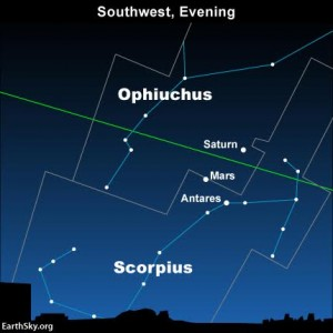 The green line depicts the ecliptic, the Earth's orbital plane projected onto the constellations of the Zodiac.
