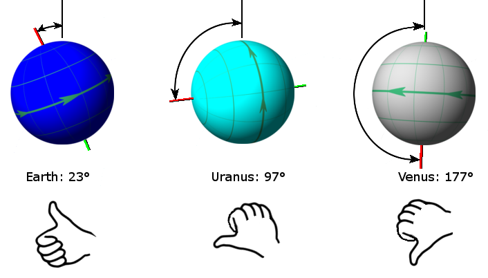 The north pole of a planet as defined by the right hand rule. Venus is sometimes called an