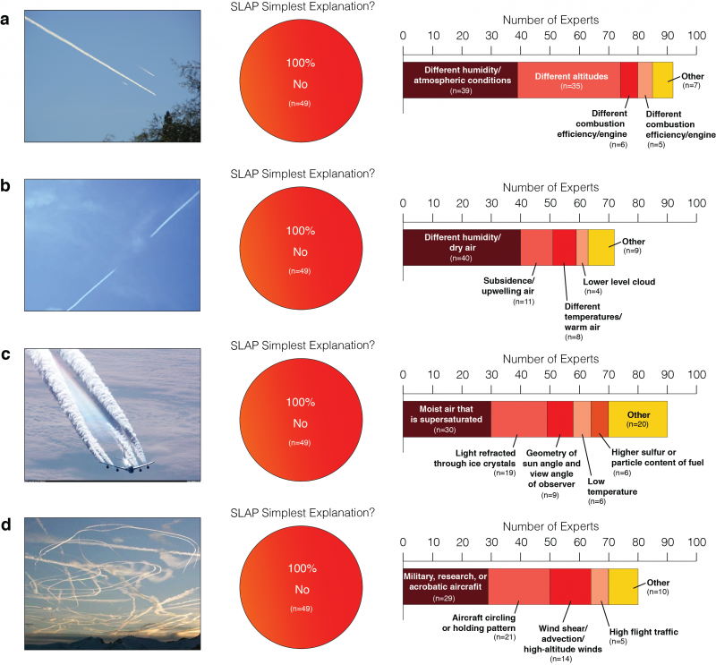 Presented with 4 different images of trails behind aircraft (a through d), experts uniformly responded that a secret, large-scale atmospheric spraying program (SLAP) was not the most parsimonious explanation for the depicted phenomena (pie charts). In each case, the stacked bars show the experts' most common alternative explanations.