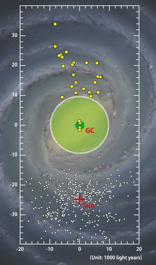 An artist's illustration of the Milky Way, the galaxy we live in, with the locations of the newly discovered Cepheid stars marked by the yellow points. The previously known objects, located around the Sun (marked by a red cross), are indicated by small white dots. The central green circle around the core of the galaxy marks the location of the 'Cepheid desert.' Image via University of Tokyo.