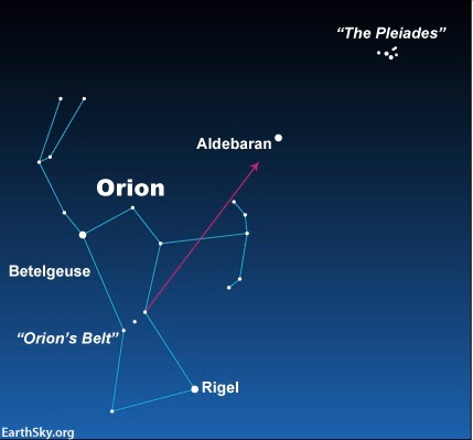 Sky chart showing an arrow from Orion's Belt to the star Aldebaran.